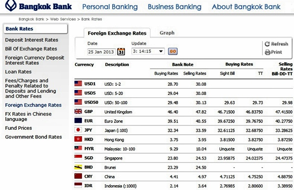 How Many Thai Baht To The Us Dollar In 2017 Bangkok Bank S Exchange Rate Table